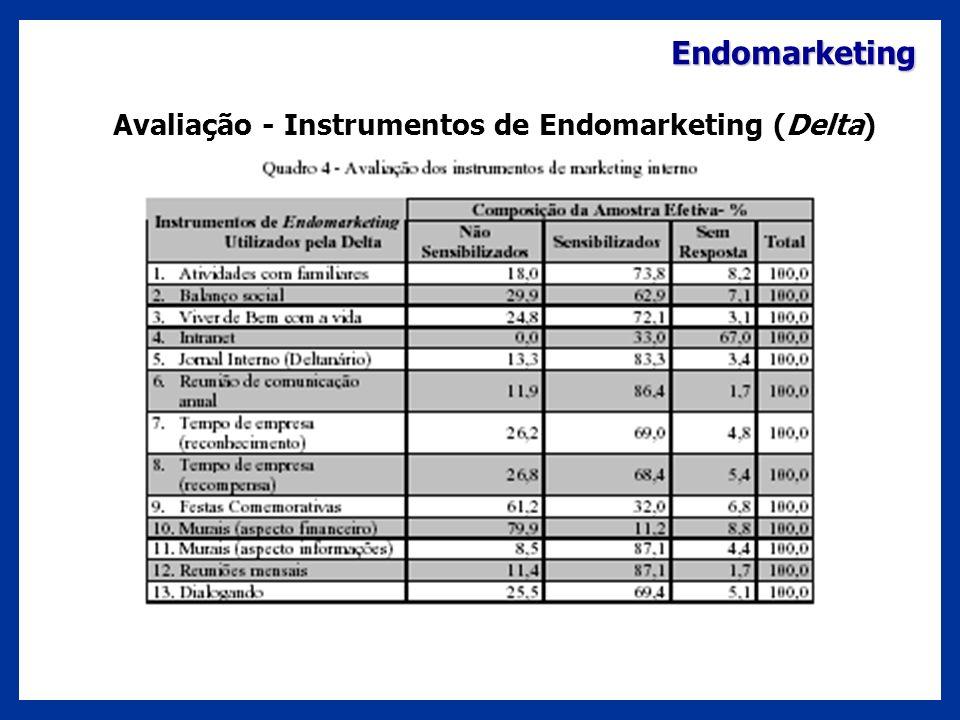Endomarketing Avaliação - Instrumentos de Endomarketing (Delta)
