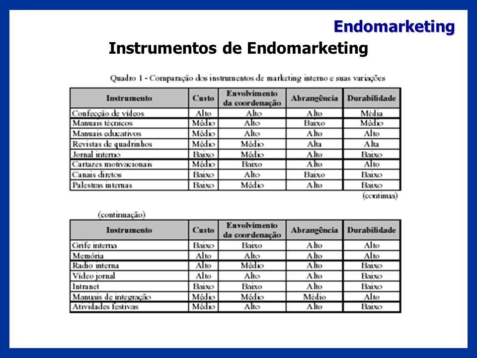 Endomarketing Instrumentos de Endomarketing