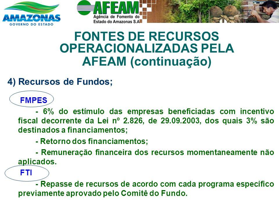 4) Recursos de Fundos; FMPES - 6% do estímulo das empresas beneficiadas com incentivo fiscal decorrente da Lei nº 2.826, de 29.09.2003, dos quais 3% são destinados a financiamentos; - Retorno dos financiamentos; - Remuneração financeira dos recursos momentaneamente não aplicados.