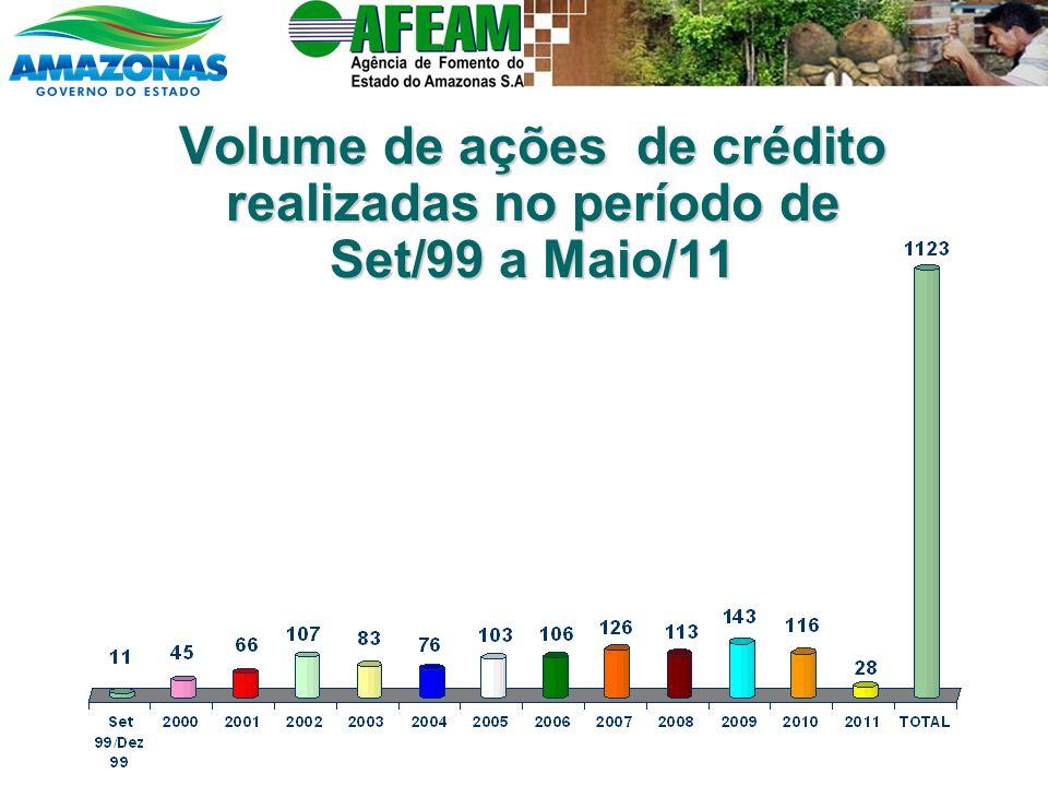 Volume de ações de crédito realizadas no período de Set/99 a Maio/11