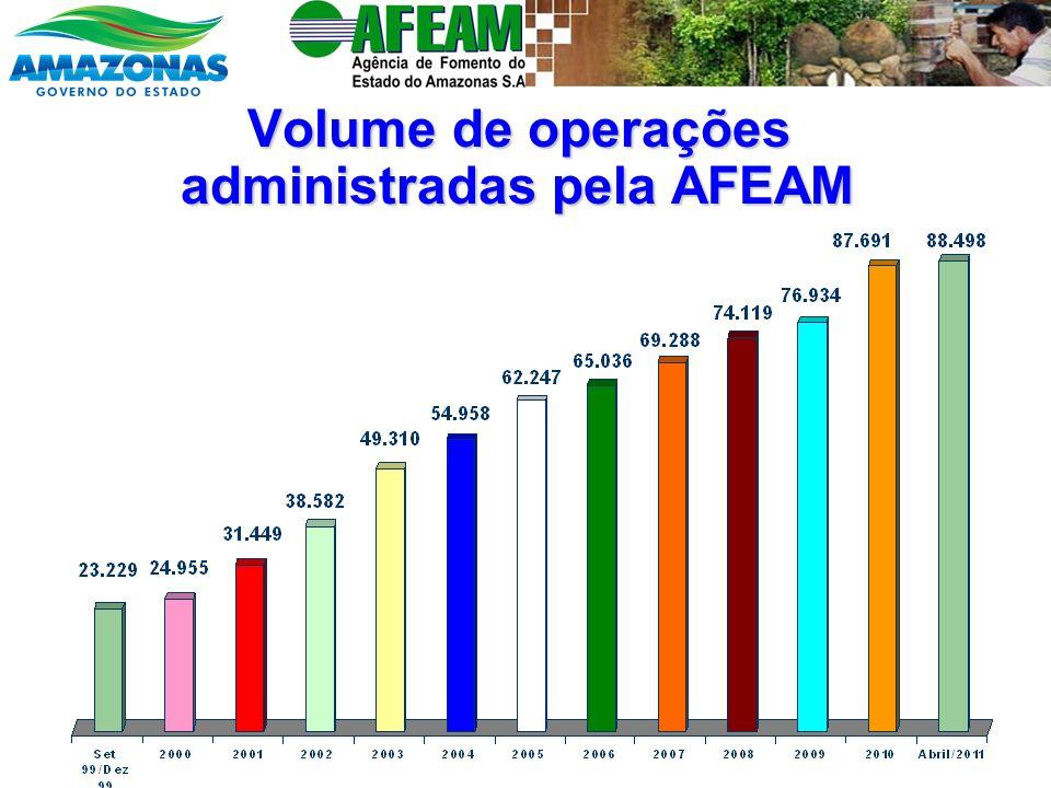 Volume de operações administradas pela AFEAM Volume de operações administradas pela AFEAM