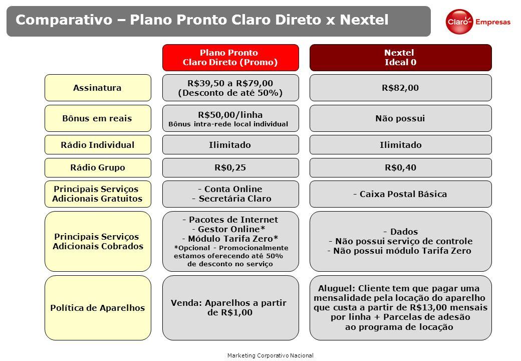 Marketing Corporativo Nacional Comparativo Cobertura – Claro x Nextel Comparativo Claro x Nextel: Número de municípios cobertos SP Claro GSM 14/03/08 Claro 3G 24/01/08 Nextel 20/02/08 5031094 RJ/ES Claro GSM 18/03/08 Claro 3G 31/01/08 Nextel 20/02/08 152341 MG Claro GSM 14/03/08 Nextel 20/02/08 395 14 NE Claro GSM 12/03/08 Claro 3G 12/03/08 Nextel 315120 BA/SE Claro GSM 18/03/08 Nextel 1820 CO Claro GSM 18/03/08 Claro 3G 29/01/08 Nextel 20/02/08 30039 RS Claro GSM 14/03/08 Claro 3G 24/01/08 Nextel 20/02/08 3021220 PR/SC Claro GSM 12/03/08 Nextel 12/02/08 35527 Conclusão: Cobertura da Claro é melhor e maior que da Nextel.