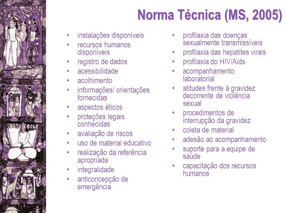 Norma Técnica (MS, 2005) instalações disponíveis recursos humanos disponíveis registro de dados acessibilidade acolhimento informações/ orientações fo