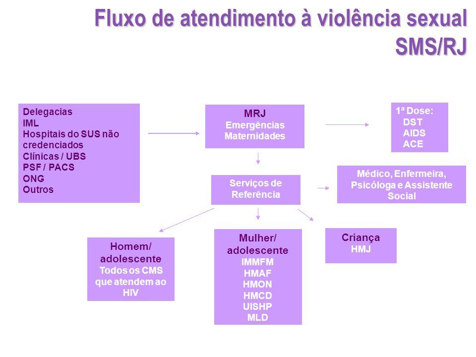 MRJ Emergências Maternidades 1ª Dose: DST AIDS ACE Mulher/ adolescente IMMFM HMAF HMON HMCD UISHP MLD Serviços de Referência Serviços de Porta de Entr