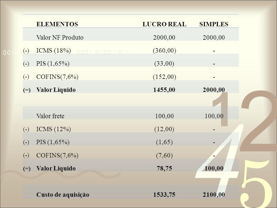 Calculo pelo lucro real Custo de aquisiçãoR$1533,75Comissões sobre vendas5% (0,05) ICMS sobre vendas18% (0,18)Despesas operacionais11% (0,11)* PIS sobre vendas1,65% (0,0165)IRPJ sobre lucro15% (0,15) COFINS sobre vendas 7,6% (0,076)Contrib.