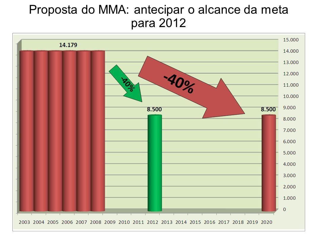 23 Proposta do MMA: antecipar o alcance da meta para 2012