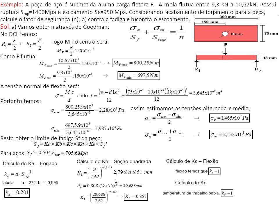 Exemplo: A peça de aço é submetida a uma carga fletora F. A mola flutua entre 9,3 kN a 10,67kN. Possui ruptura S rup =1400Mpa e escoamento Se=950 Mpa.
