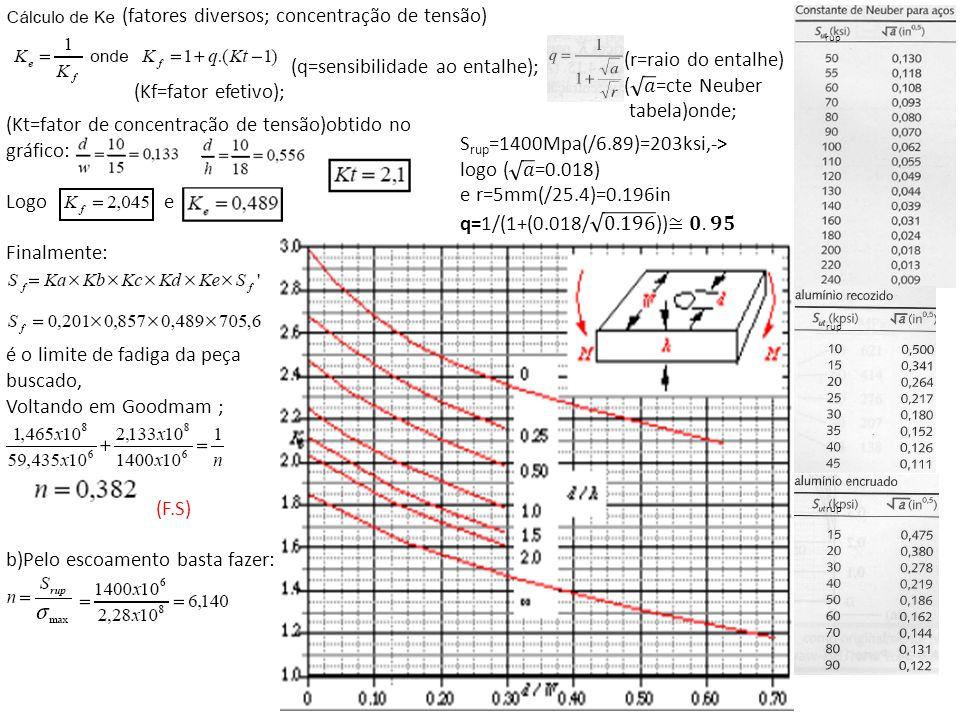 (Kf=fator efetivo); rup (Kt=fator de concentração de tensão)obtido no gráfico: Logo e Finalmente: é o limite de fadiga da peça buscado, Voltando em Go