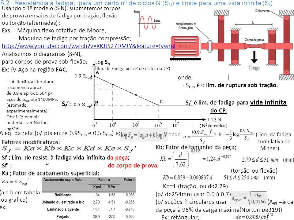 S f = Log S N (lim. de Fadiga por nº de ciclos do CP) Log N Usando o 1º modelo (S-N), submetemos corpos de prova à ensaios de fadiga por tração, flexã