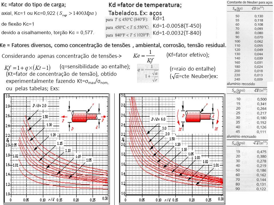 (q=sensibilidade ao entalhe); (Kt=fator de concentração de tensão), obtido experimentalmente fazendo Kt=σ max /σ nom, ou pelas tabelas; Exs: Kc =fator