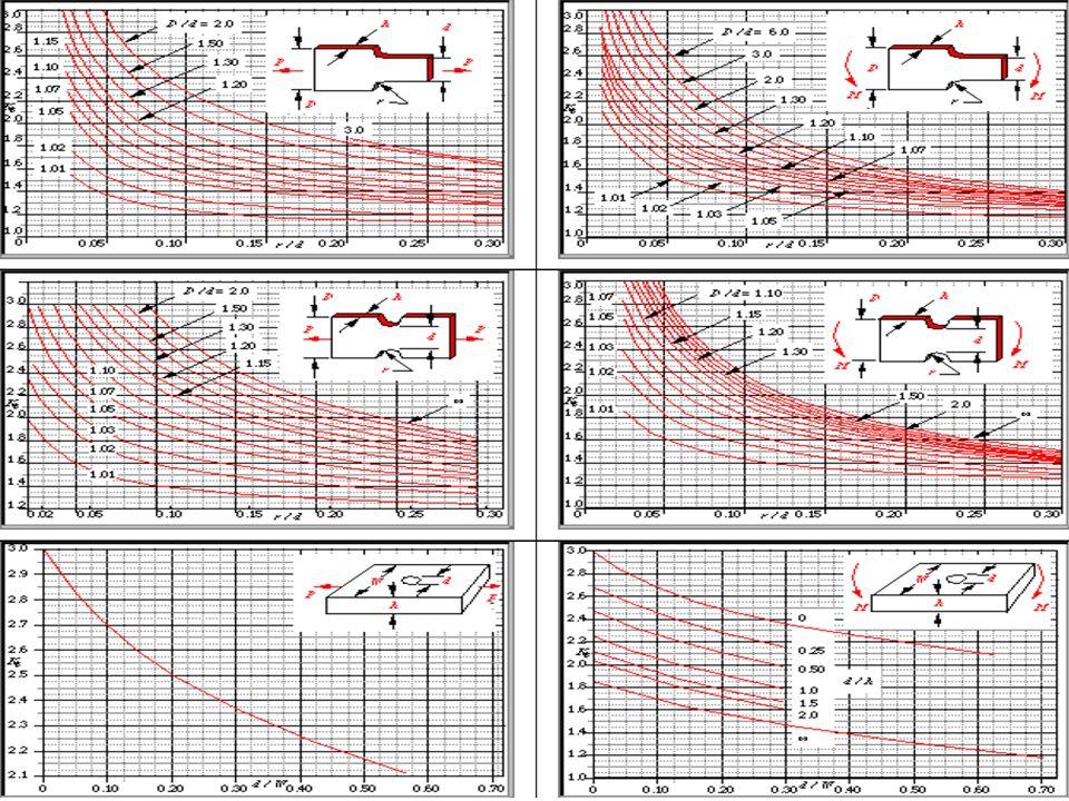 (tabela acab. superficial) (fator tamanho retângulo) Kd (tabela fator temp.) Sol:
