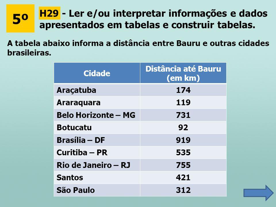 5º A tabela abaixo informa a distância entre Bauru e outras cidades brasileiras. Cidade Distância até Bauru (em km) Araçatuba174 Araraquara119 Belo Ho