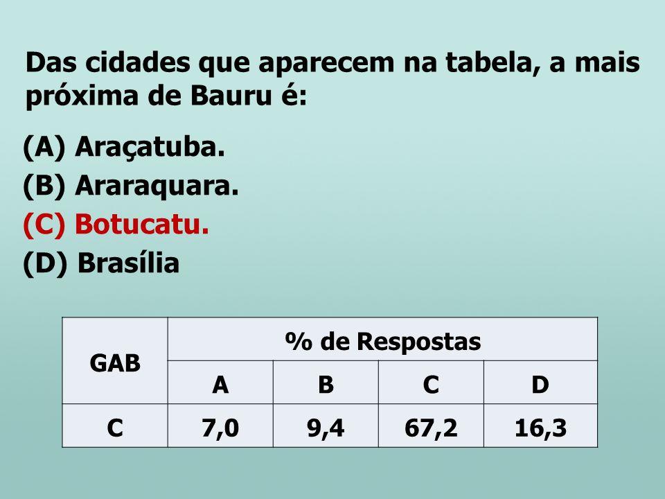 Das cidades que aparecem na tabela, a mais próxima de Bauru é: (A) Araçatuba. (B) Araraquara. (C) Botucatu. (D) Brasília GAB % de Respostas ABCD C7,09