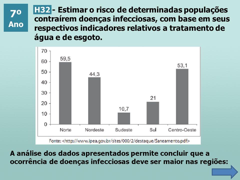 7º Ano H32 - Estimar o risco de determinadas populações contraírem doenças infecciosas, com base em seus respectivos indicadores relativos a tratament