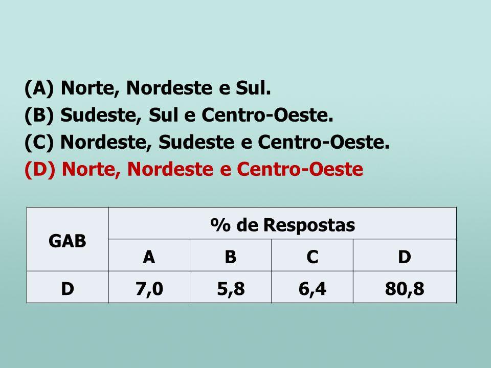 (A) Norte, Nordeste e Sul. (B) Sudeste, Sul e Centro-Oeste. (C) Nordeste, Sudeste e Centro-Oeste. (D) Norte, Nordeste e Centro-Oeste GAB % de Resposta