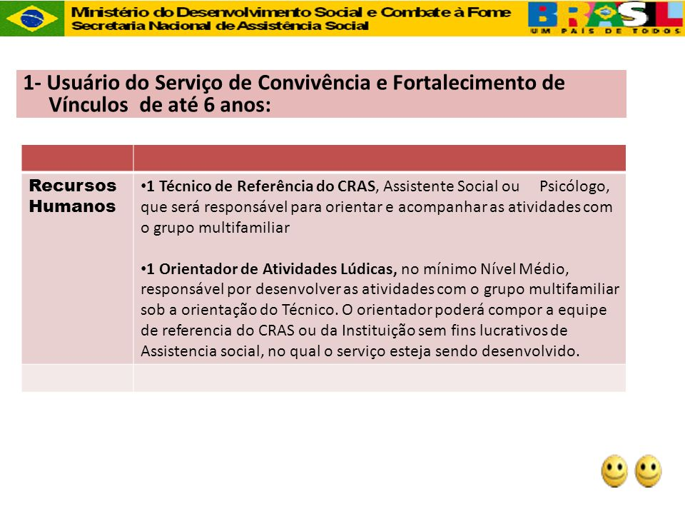 1- Usuário do Serviço de Convivência e Fortalecimento de Vínculos de até 6 anos: Recursos Humanos 1 Técnico de Referência do CRAS, Assistente Social o