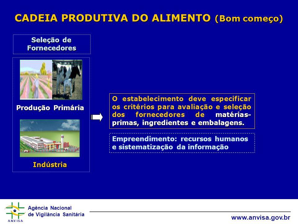 Agência Nacional de Vigilância Sanitária www.anvisa.gov.br CADEIA PRODUTIVA DO ALIMENTO (Bom começo) Produção Primária Indústria Seleção de Fornecedor