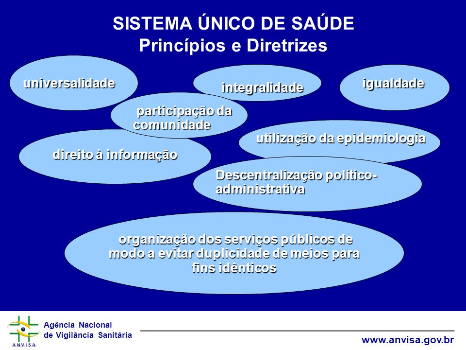 Agência Nacional de Vigilância Sanitária www.anvisa.gov.br SISTEMA ÚNICO DE SAÚDE Princípios e Diretrizes igualdade integralidade universalidade direi