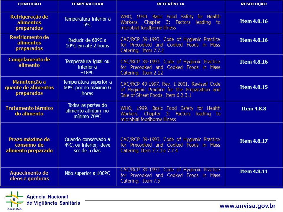 Agência Nacional de Vigilância Sanitária www.anvisa.gov.br CONDIÇÃOTEMPERATURAREFERÊNCIARESOLUÇÃO Refrigeração de alimentos preparados Temperatura inf