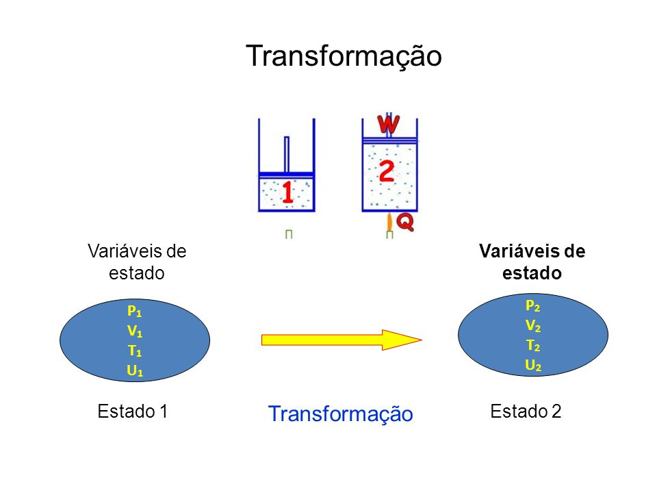 Transformação P1V1T1U1P1V1T1U1 P2V2T2U2P2V2T2U2 Estado 1Estado 2 Transformação Variáveis de estado