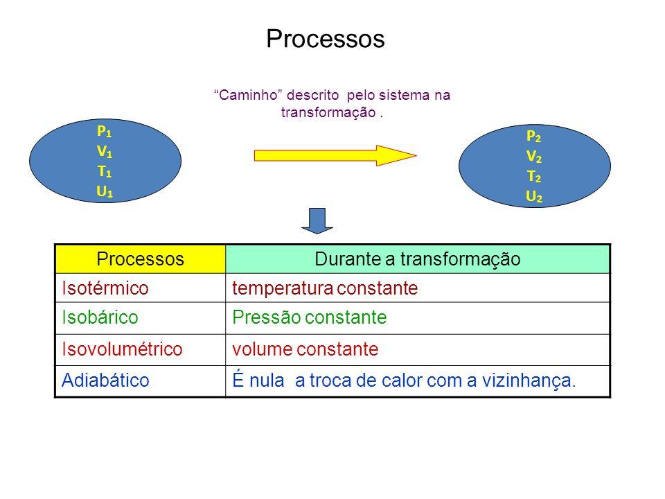 Caminho descrito pelo sistema na transformação. Processos P1V1T1U1P1V1T1U1 P2V2T2U2P2V2T2U2 Durante a transformação Isotérmicotemperatura constante Is