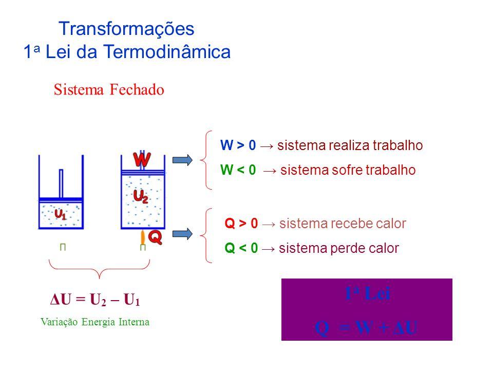 Transformações 1 a Lei da Termodinâmica ΔU = U 2 – U 1 Variação Energia Interna W > 0 sistema realiza trabalho W < 0 sistema sofre trabalho Q > 0 sistema recebe calor Q < 0 sistema perde calor 1 a Lei Q = W + ΔU Sistema Fechado