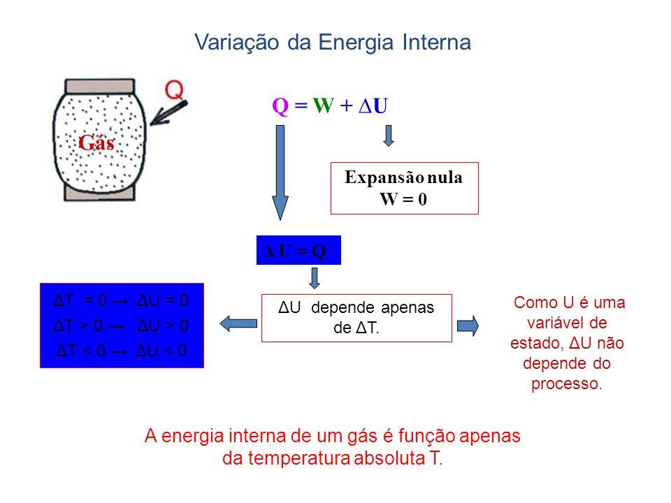 Q = W + U Gás Expansão nula W = 0 Δ U = Q ΔU depende apenas de ΔT. ΔT = 0 ΔU = 0 ΔT > 0 ΔU > 0 ΔT < 0 ΔU < 0 Como U é uma variável de estado, ΔU não d