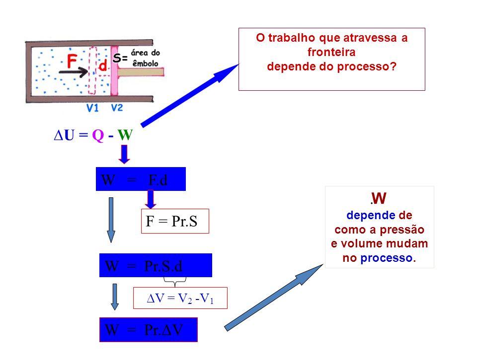 V = V 2 -V 1 U = Q - W W depende de como a pressão e volume mudam no processo. W = F.d F = Pr.S W = Pr.S.d W = Pr.ΔV. O trabalho que atravessa a front