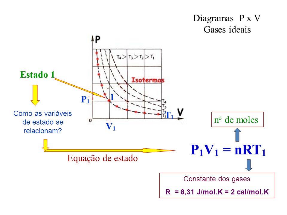 P 1 V 1 = nRT 1 Estado 1 n o de moles Constante dos gases R = 8,31 J/mol.K = 2 cal/mol.K Diagramas P x V Gases ideais 1 P1P1 V1V1 T1T1 Como as variáveis de estado se relacionam.