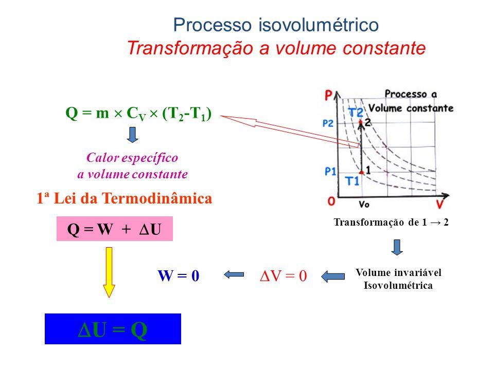 1ª Lei da Termodinâmica W = 0 Q = m C V (T 2 -T 1 ) Calor específico a volume constante U = Q V = 0 Transformação de 1 2 Volume invariável Isovolumétrica Processo isovolumétrico Transformação a volume constante Q = W + U