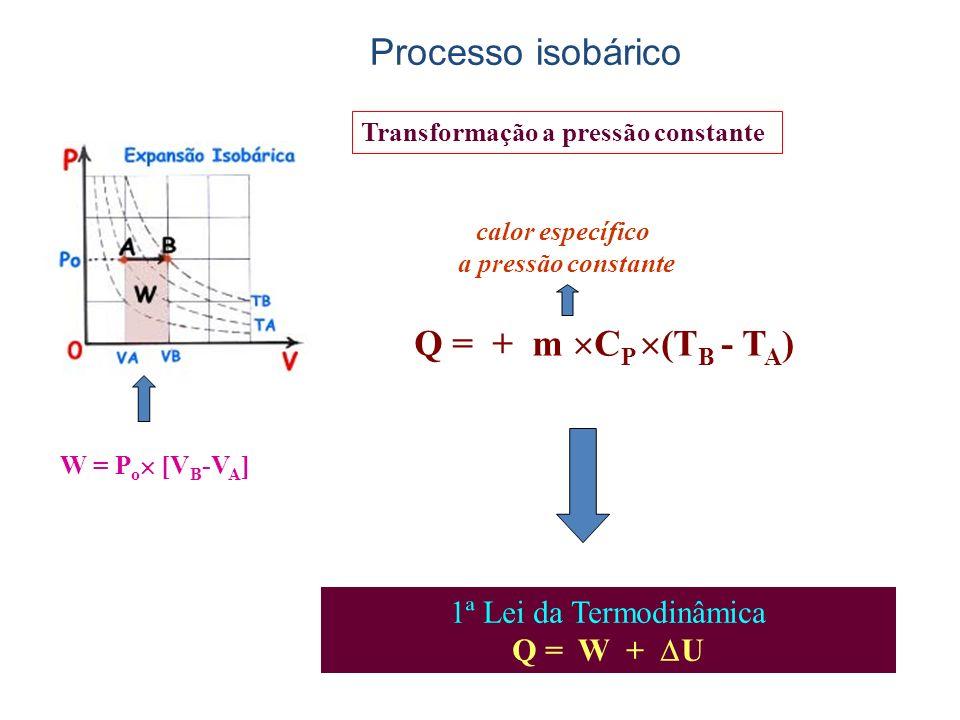 Q = + m C P (T B - T A ) calor específico a pressão constante W = P o [V B -V A ] 1ª Lei da Termodinâmica Q = W + U Transformação a pressão constante Processo isobárico