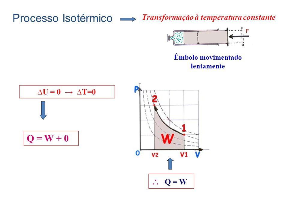 Êmbolo movimentado lentamente U = 0 T=0 Transformação à temperatura constante Q = W Q = W + 0 Processo Isotérmico