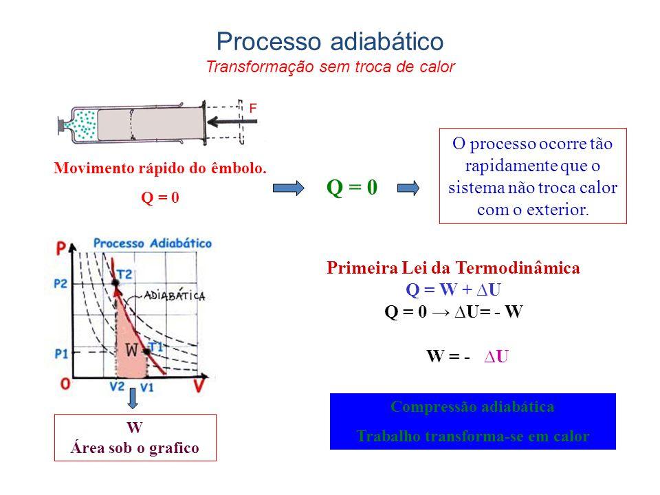 Movimento rápido do êmbolo. Q = 0 W = - U Primeira Lei da Termodinâmica Q = W + U Q = 0 U= - W Compressão adiabática Trabalho transforma-se em calor Q