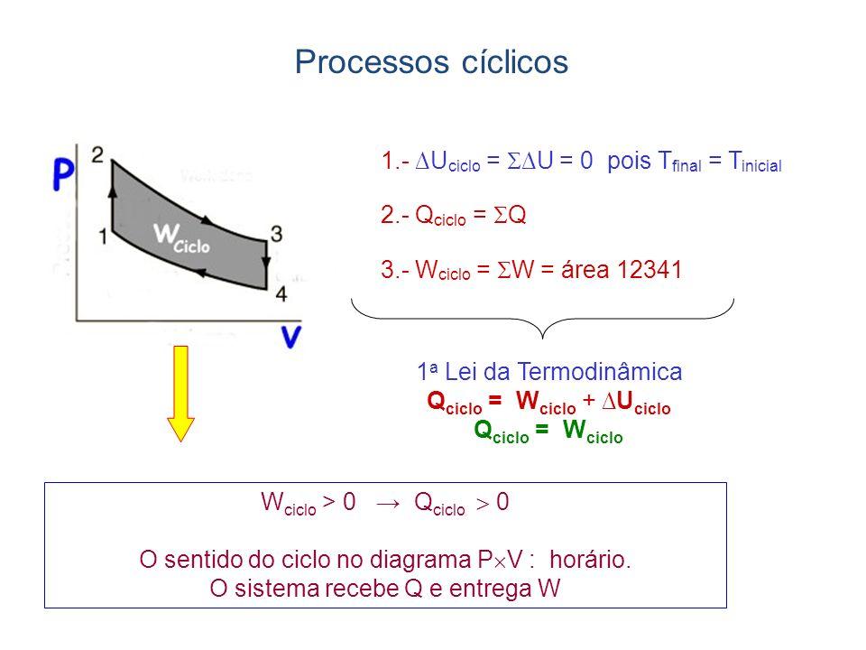 3.- W ciclo = W = área 12341 W ciclo > 0 Q ciclo 0 O sentido do ciclo no diagrama P V : horário. O sistema recebe Q e entrega W 1 a Lei da Termodinâmi