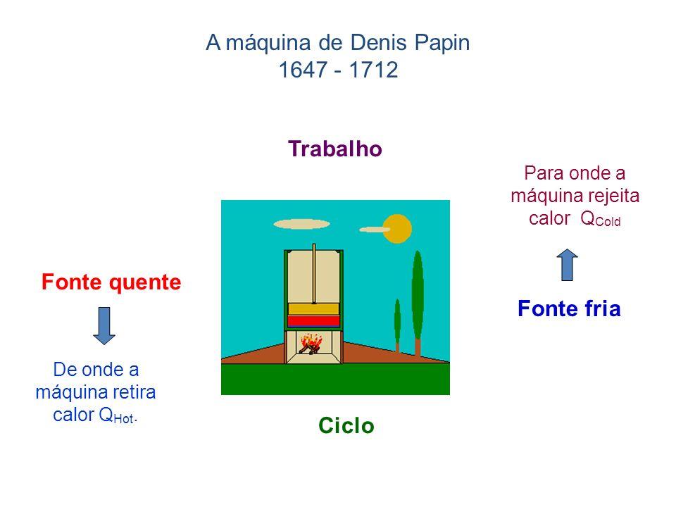 Fonte quente Fonte fria Trabalho Ciclo De onde a máquina retira calor Q Hot. Para onde a máquina rejeita calor Q Cold A máquina de Denis Papin 1647 -