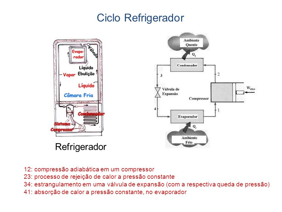 Refrigerador 12: compressão adiabática em um compressor 23: processo de rejeição de calor a pressão constante 34: estrangulamento em uma válvula de expansão (com a respectiva queda de pressão) 41: absorção de calor a pressão constante, no evaporador Ciclo Refrigerador