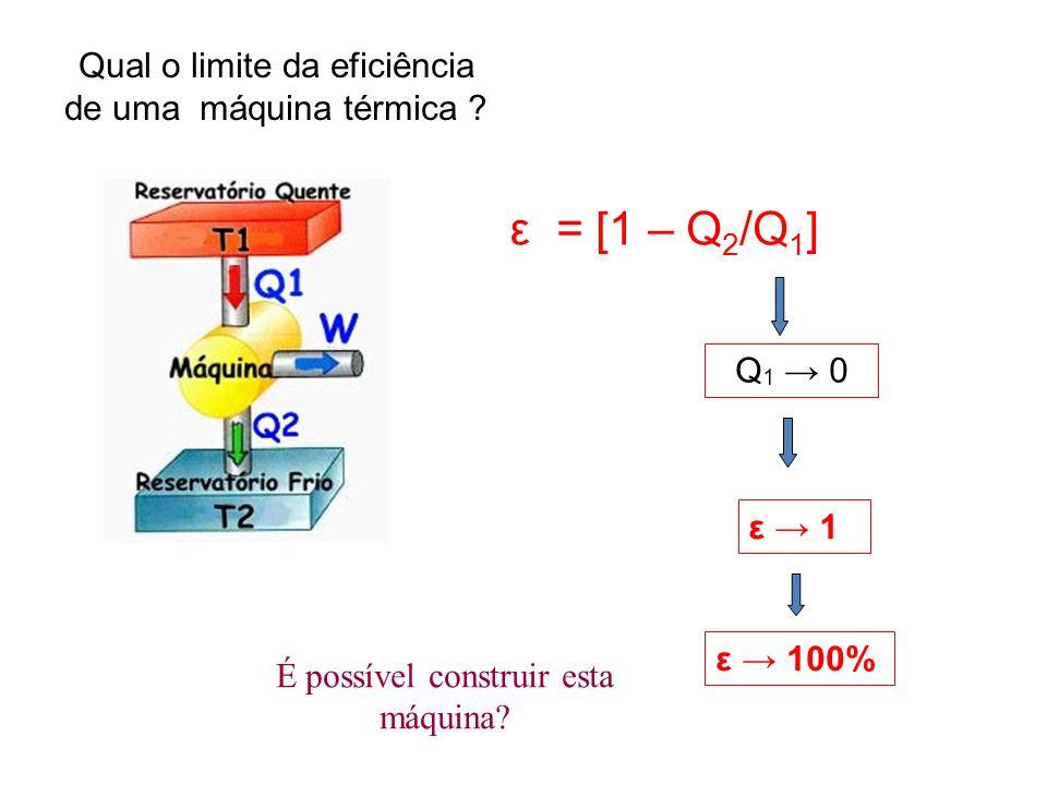 Qual o limite da eficiência de uma máquina térmica ? ε = [1 – Q 2 /Q 1 ] Q 1 0 ε 1 É possível construir esta máquina? ε 100%