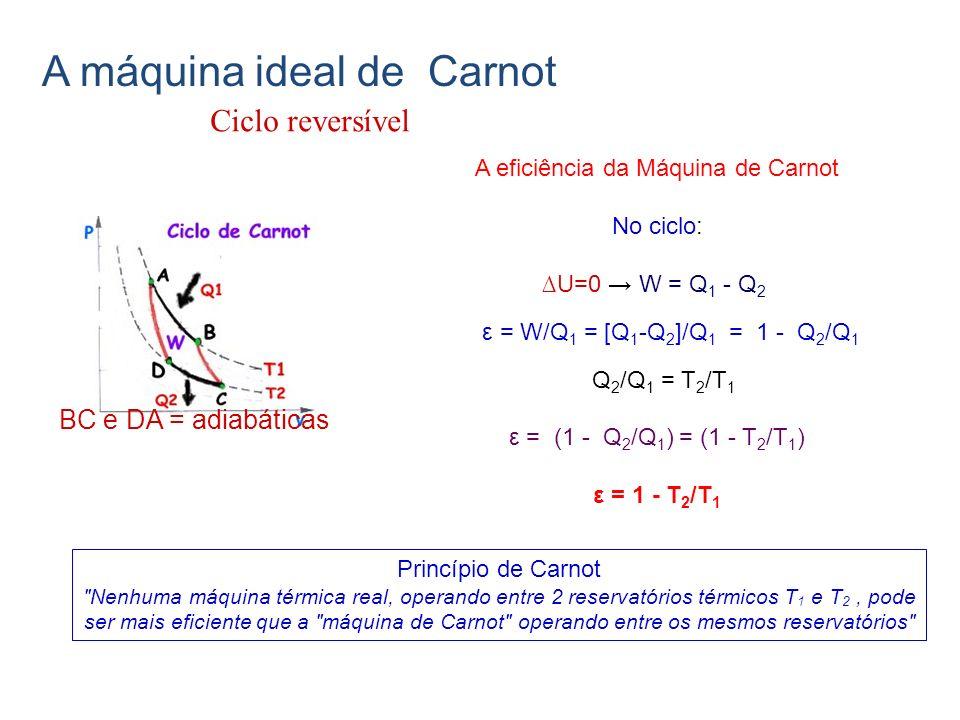 A eficiência da Máquina de Carnot No ciclo: U=0 W = Q 1 - Q 2 ε = W/Q 1 = [Q 1 -Q 2 ]/Q 1 = 1 - Q 2 /Q 1 Q 2 /Q 1 = T 2 /T 1 ε = (1 - Q 2 /Q 1 ) = (1 - T 2 /T 1 ) ε = 1 - T 2 /T 1 Princípio de Carnot Nenhuma máquina térmica real, operando entre 2 reservatórios térmicos T 1 e T 2, pode ser mais eficiente que a máquina de Carnot operando entre os mesmos reservatórios BC e DA = adiabáticas Ciclo reversível A máquina ideal de Carnot