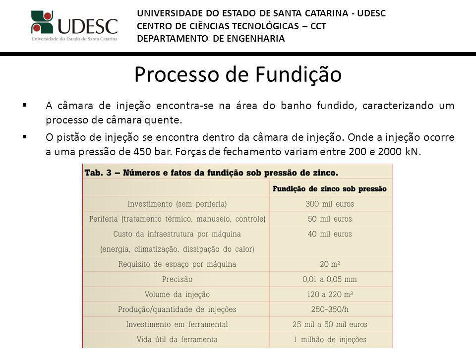 Processo de Fundição A câmara de injeção encontra-se na área do banho fundido, caracterizando um processo de câmara quente.