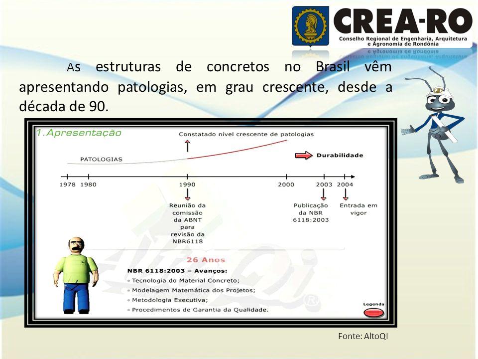 A s estruturas de concretos no Brasil vêm apresentando patologias, em grau crescente, desde a década de 90. Fonte: AltoQI
