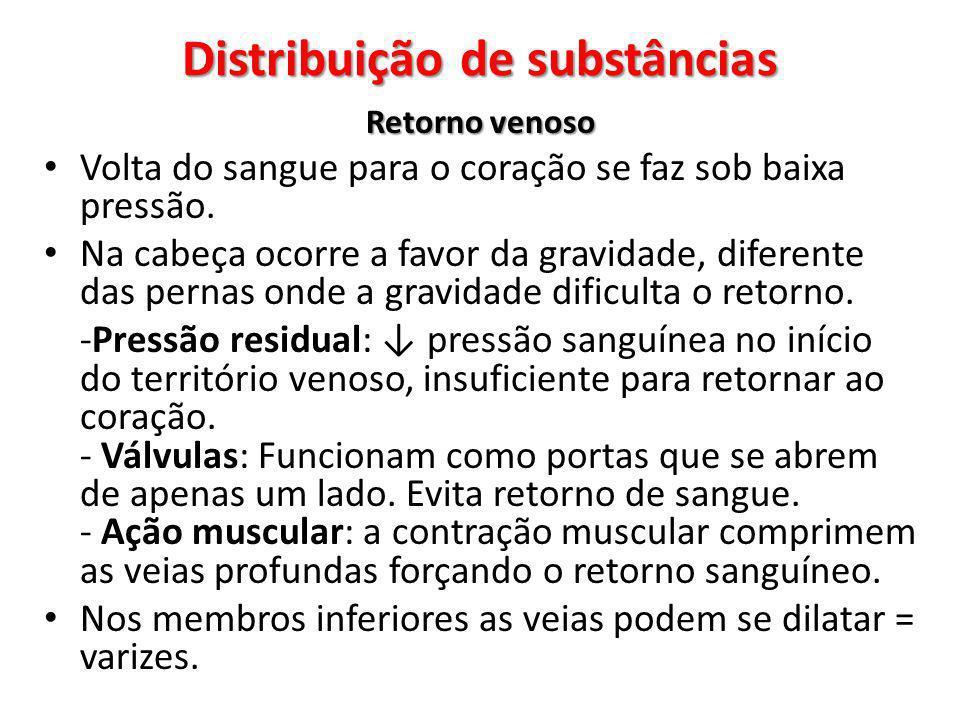 Distribuição de substâncias Retorno venoso Volta do sangue para o coração se faz sob baixa pressão. Na cabeça ocorre a favor da gravidade, diferente d