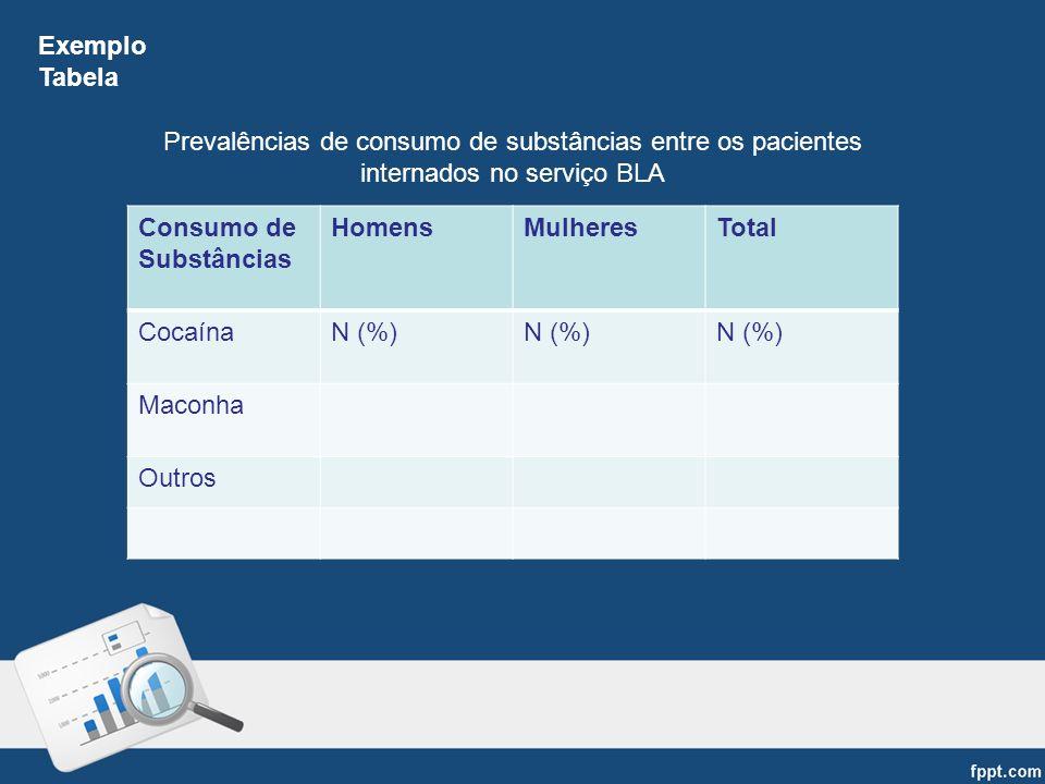 Consumo de Substâncias HomensMulheresTotal CocaínaN (%) Maconha Outros Prevalências de consumo de substâncias entre os pacientes internados no serviço