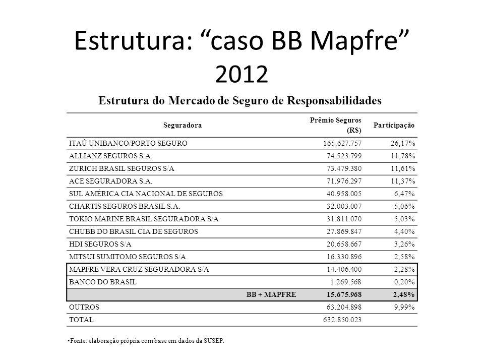 Seguradora Prêmio Seguros (R$) Participação ITAÚ UNIBANCO/PORTO SEGURO165.627.75726,17% ALLIANZ SEGUROS S.A.74.523.79911,78% ZURICH BRASIL SEGUROS S/A