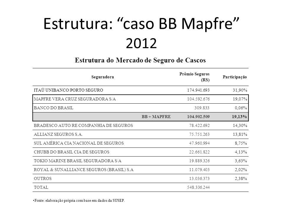 Seguradora Prêmio Seguros (R$) Participação ITAÚ UNIBANCO/PORTO SEGURO 174.941.69331,90% MAPFRE VERA CRUZ SEGURADORA S/A104.592.67619,07% BANCO DO BRA