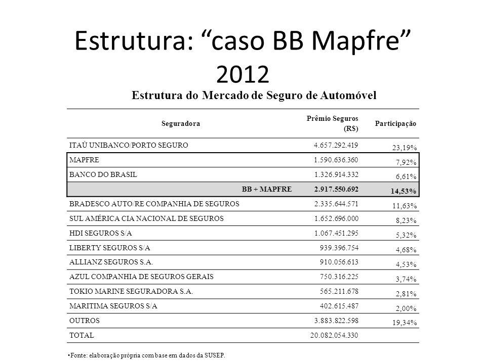 Estrutura: caso BB Mapfre 2012 Seguradora Prêmio Seguros (R$) Participação ITAÚ UNIBANCO/PORTO SEGURO 4.657.292.419 23,19% MAPFRE 1.590.636.360 7,92%