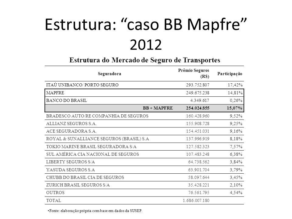 Estrutura: caso BB Mapfre 2012 Seguradora Prêmio Seguros (R$) Participação ITAÚ UNIBANCO/ PORTO SEGURO 293.752.80717,42% MAPFRE249.675.23814,81% BANCO