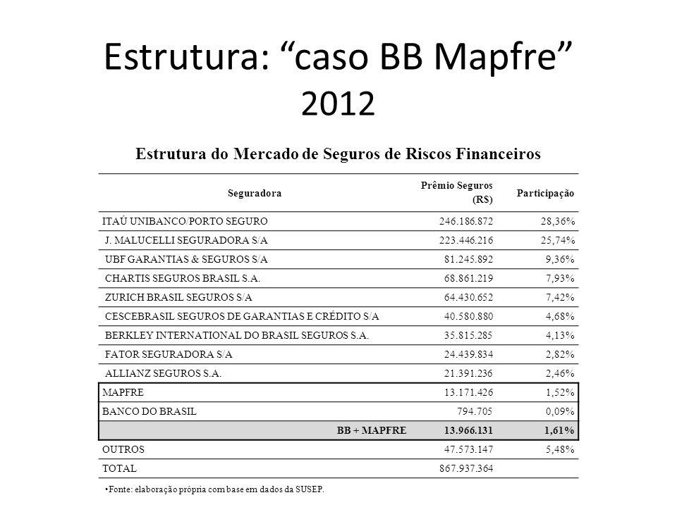 Estrutura: caso BB Mapfre 2012 Seguradora Prêmio Seguros (R$) Participação ITAÚ UNIBANCO/PORTO SEGURO 246.186.87228,36% J. MALUCELLI SEGURADORA S/A 22