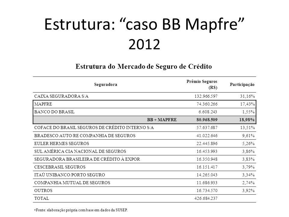 Estrutura: caso BB Mapfre 2012 Seguradora Prêmio Seguros (R$) Participação CAIXA SEGURADORA S/A132.966.59731,16% MAPFRE 74.360.26617,43% BANCO DO BRAS