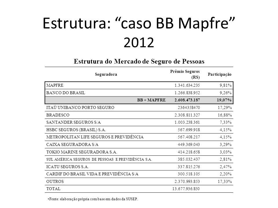 Estrutura: caso BB Mapfre 2012 Seguradora Prêmio Seguros (R$) Participação MAPFRE1.341.634.2359,81% BANCO DO BRASIL1.266.838.9529,26% BB + MAPFRE2.608
