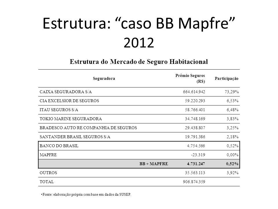 Estrutura: caso BB Mapfre 2012 Seguradora Prêmio Seguros (R$) Participação CAIXA SEGURADORA S/A664.614.94273,29% CIA EXCELSIOR DE SEGUROS59.220.2936,5